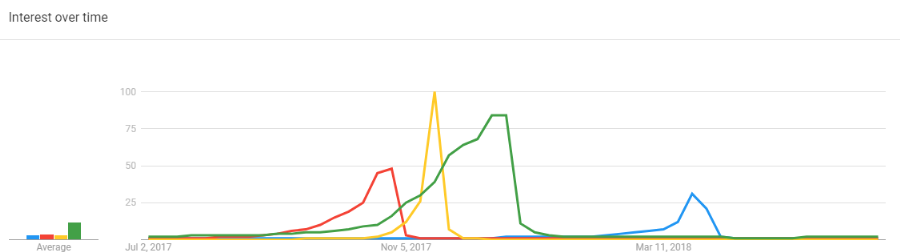 Google Trends - Seasonal Events Comparison